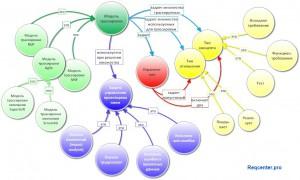 МТ-семантическая-сеть