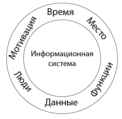 zachman-circle2-01