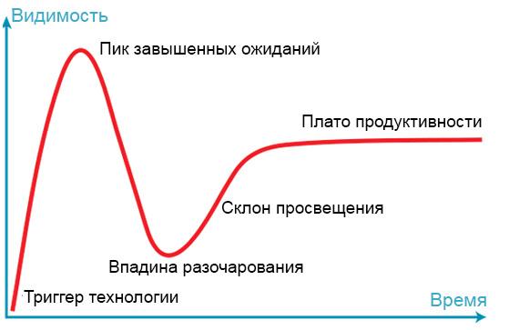 chart_agile