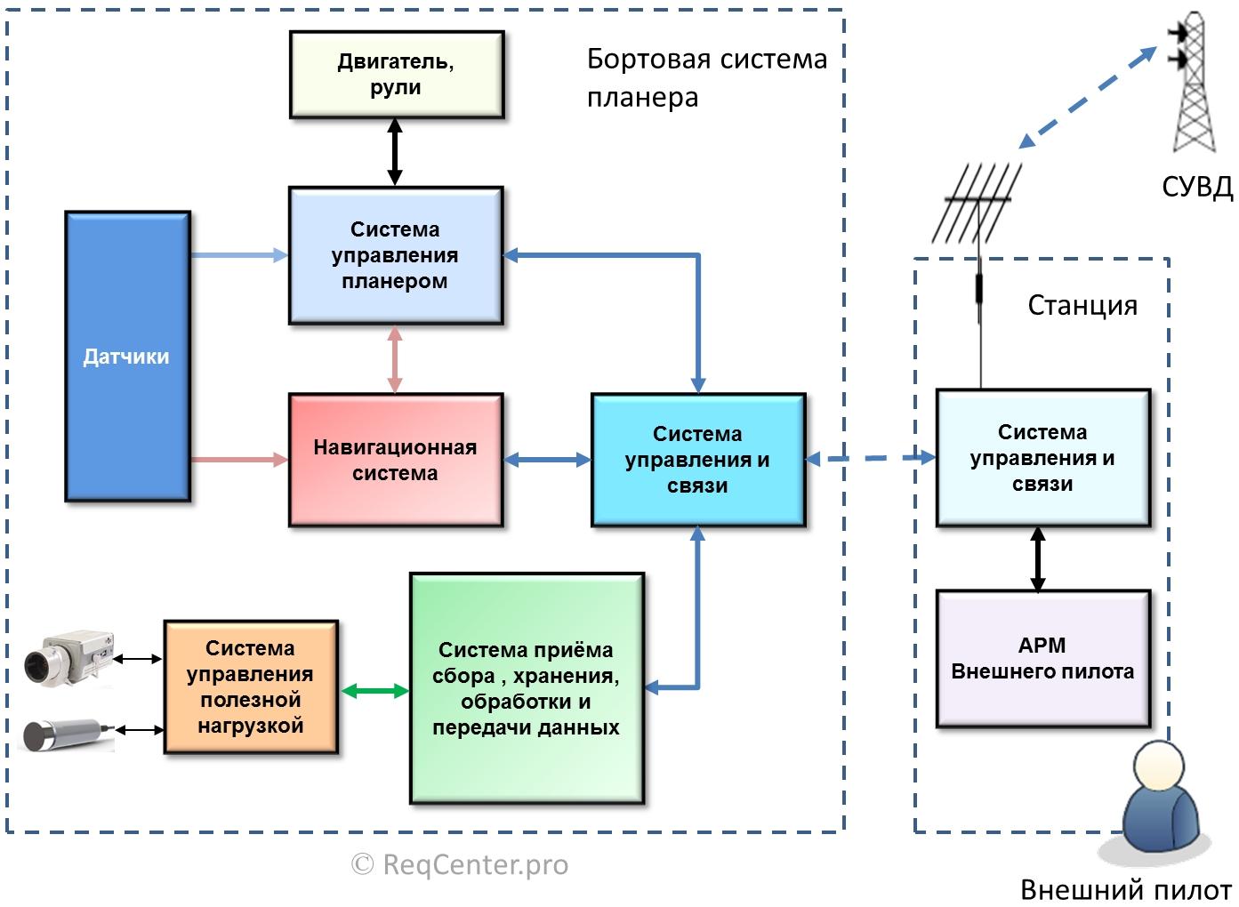 База данных структурная схема