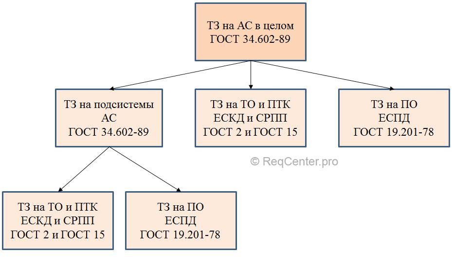 tz_structure