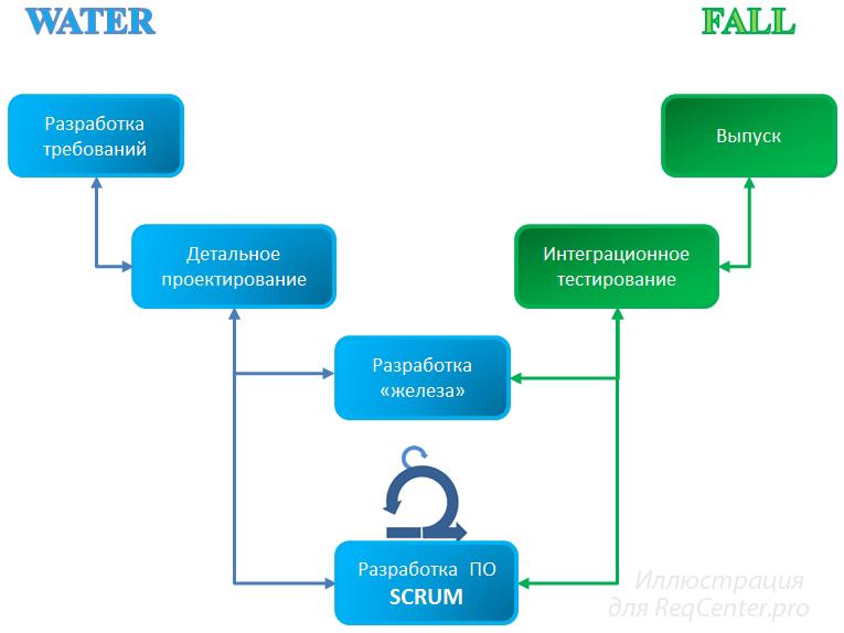 Рисунок 2. Типовая схема выпуска продукта по Water-Scrum-Fall