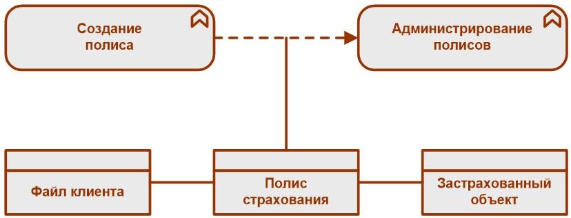 Рисунок 7. Пример применения отношения между элементом и отношением [1]