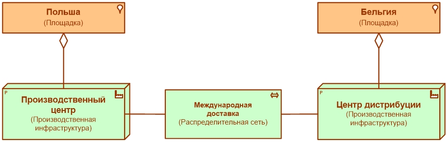 archimate_example_6