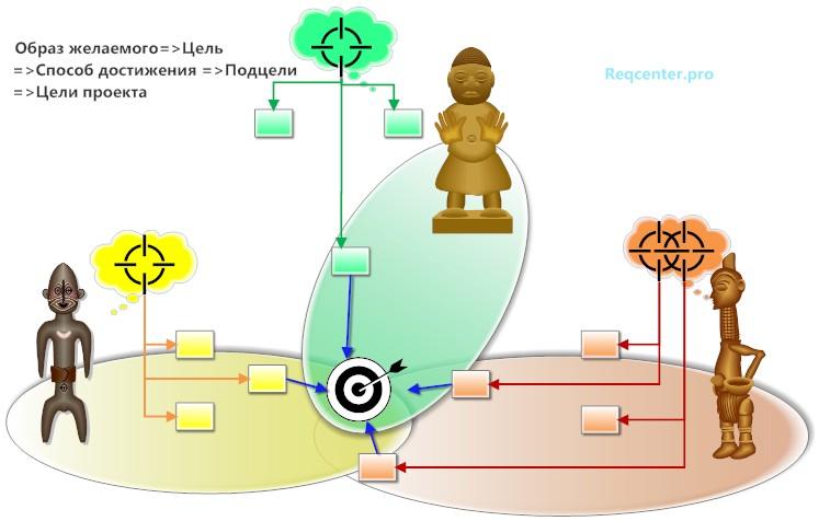 формирование-целей-проекта-2