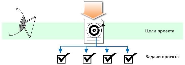 цели_проекта