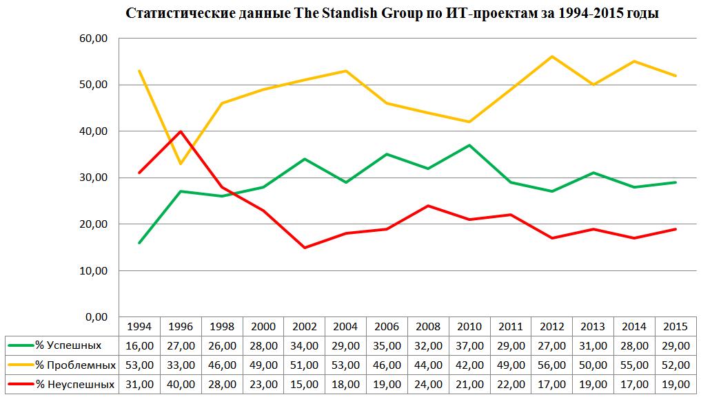 Рисунок 1. Статистика The Standish Group по ИТ-проектам за 1994-2015 годы