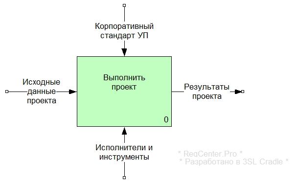 Рисунок 1. Контекстная диаграмма А0