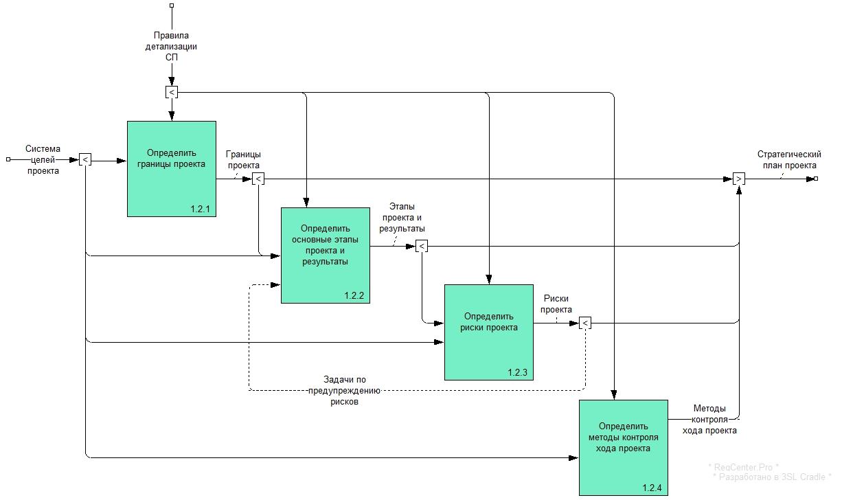 Рисунок 5. Диаграмма процесса A.1.1.2 «Провести стратегическое планирование».