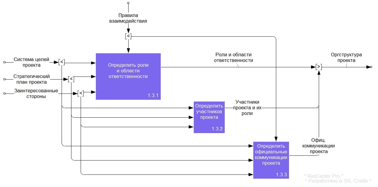 Рисунок 6. Диаграмма A1.1.3 процесса «Спроектировать организационную структуру проекта»