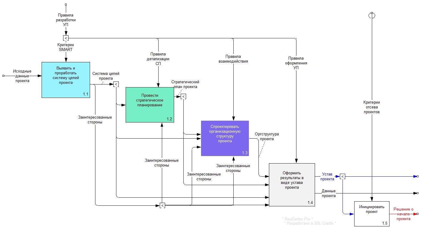 Рисунок 3. Диаграмма А1.1. «Разработать устав проекта»