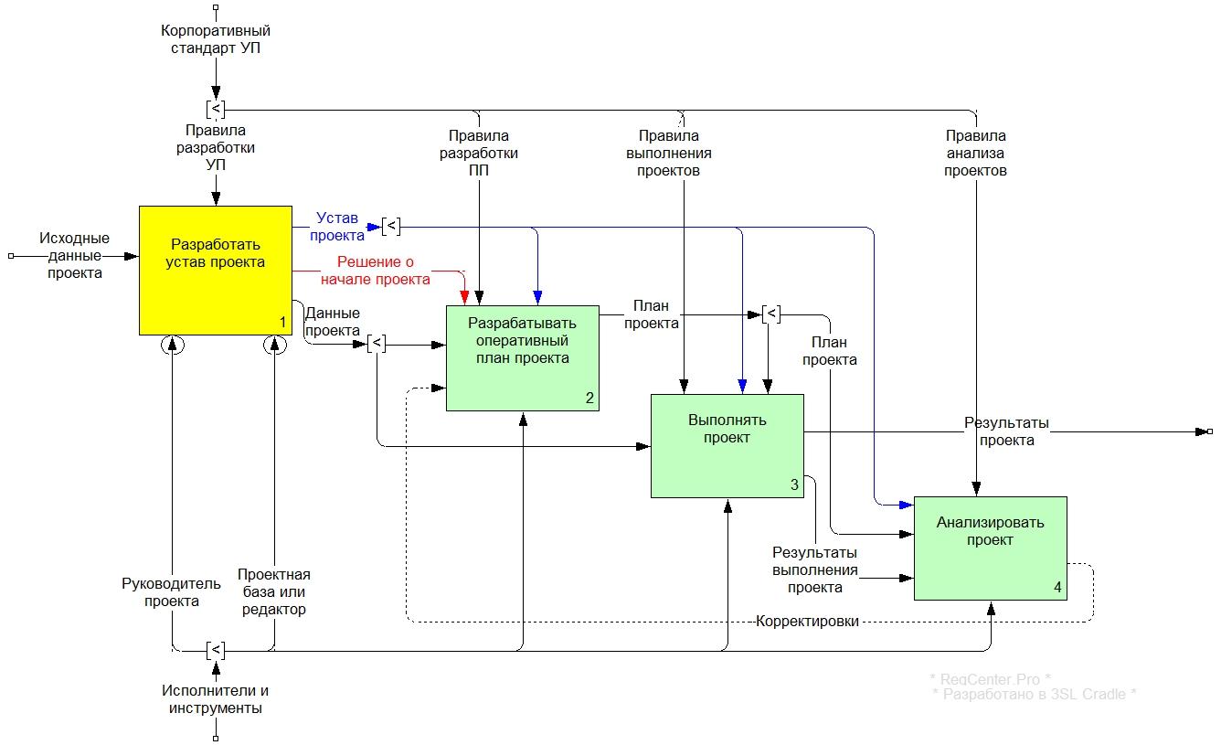 Рисунок 2. Диаграмма А1 «Выполнить проект»