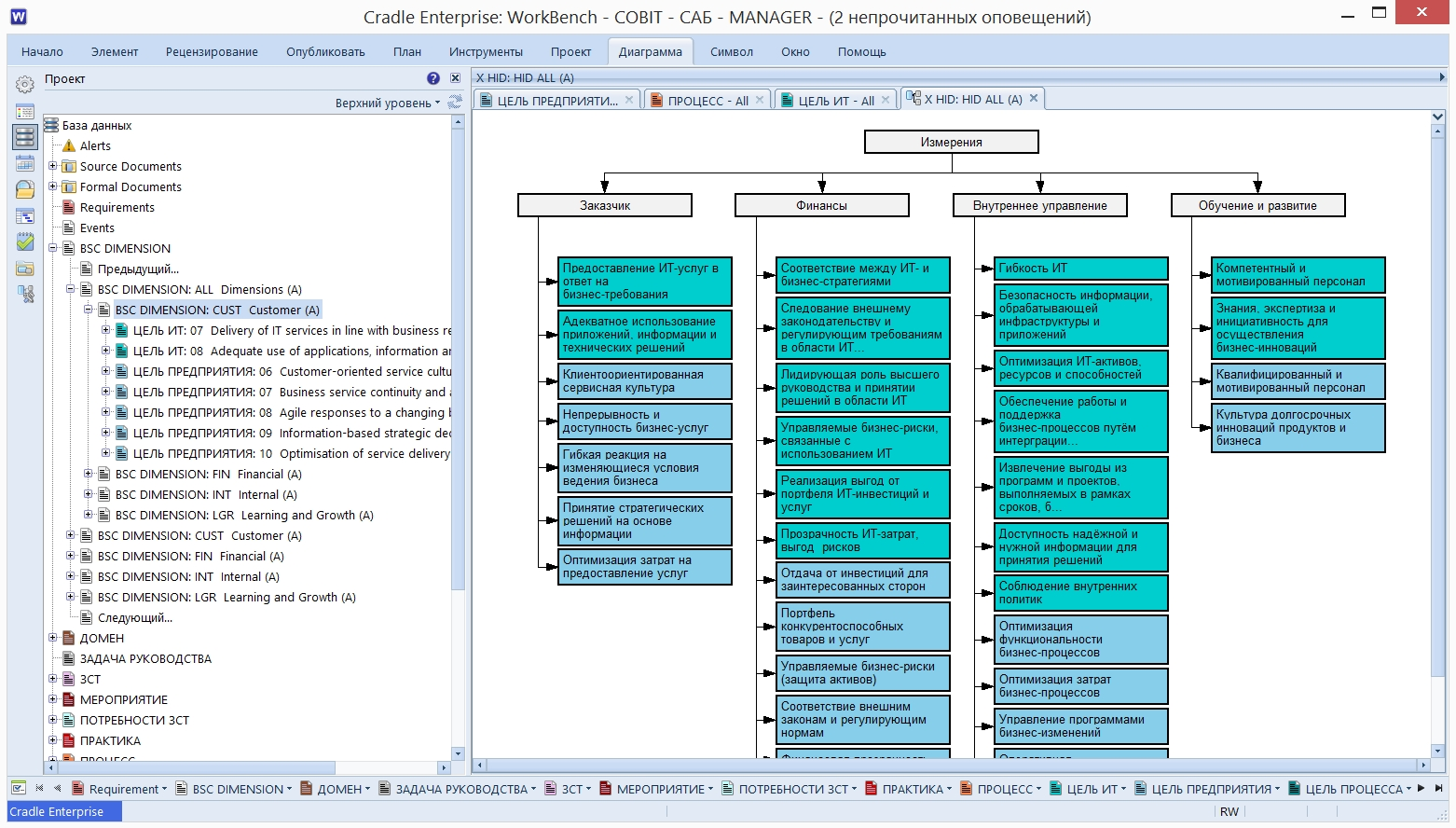 Рисунок 5. Классификация целей по измерениям COBIT-5