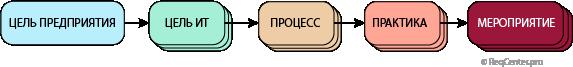 Рисунок 1. Модель трассировки целей в COBIT-5